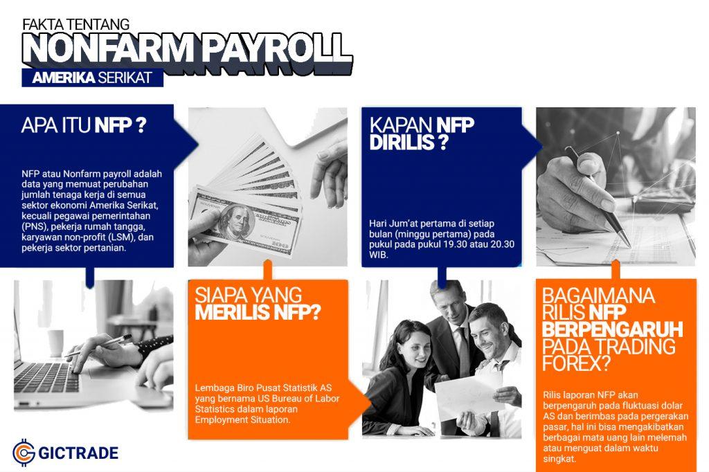 Nonfarm Payroll NFP Adalah