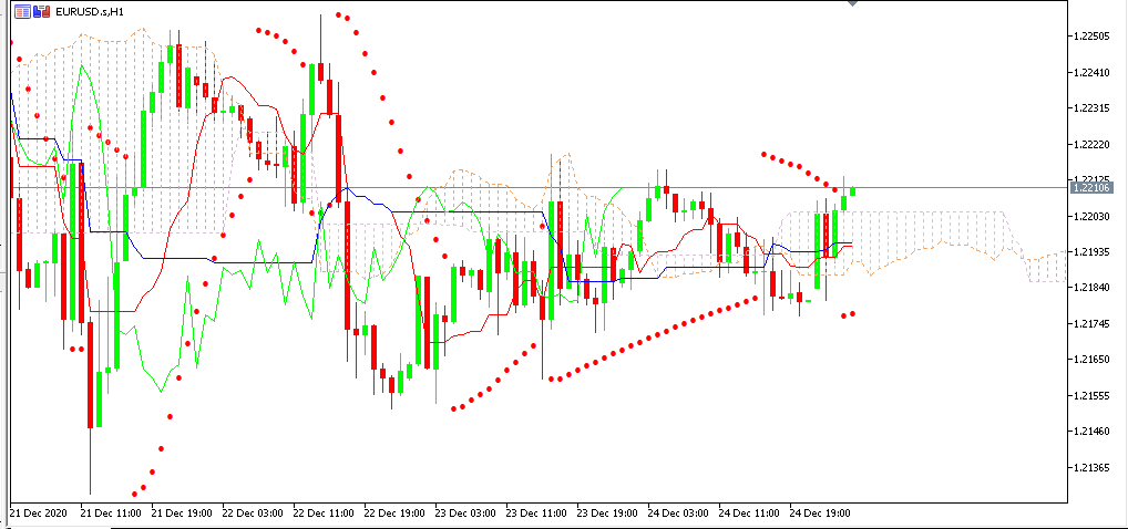 chart EURUSD analisa harian 28-12-2020