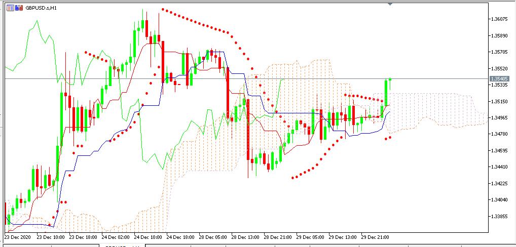 chart GBPUSD analisa harian 30-12-2020