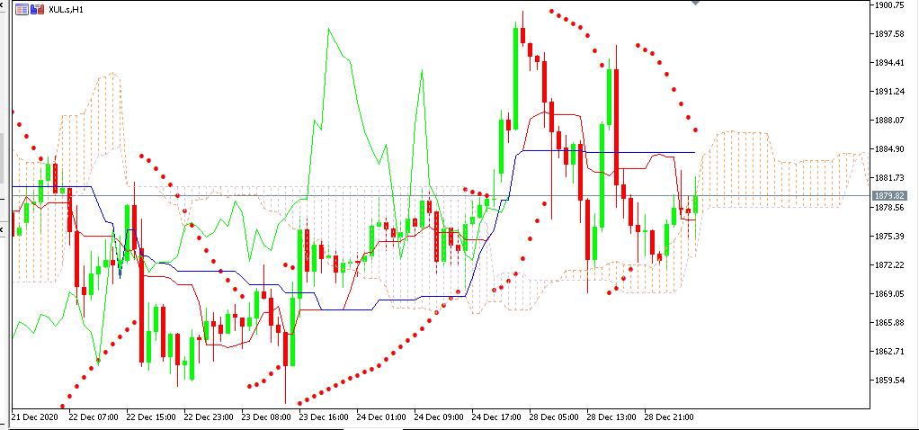 chart GOLD analisa harian 29-12-2020