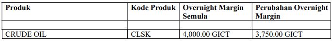 produk Crude Oil