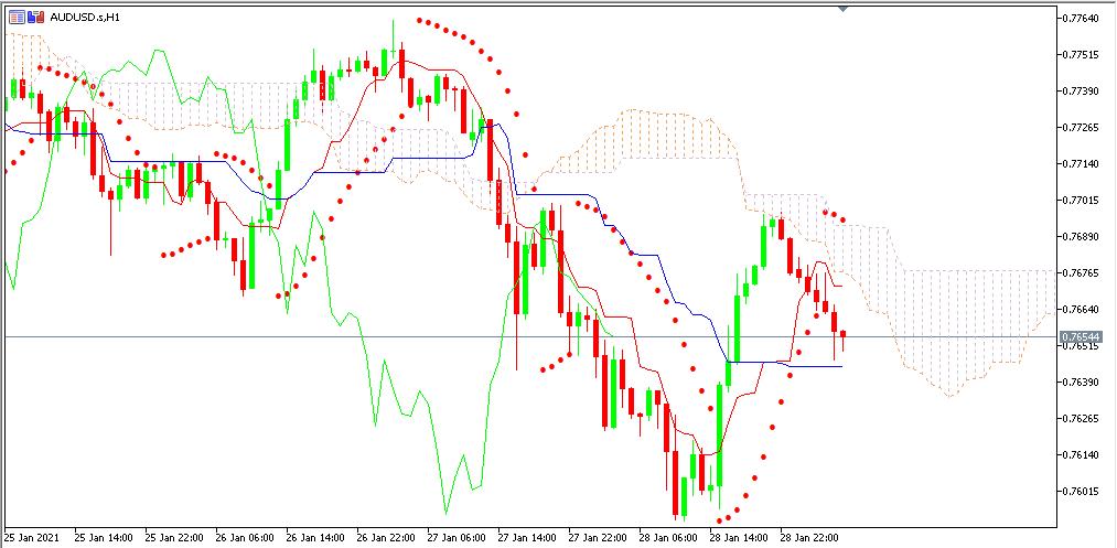 Chart AUDUSD analisa harian 29-01-2021