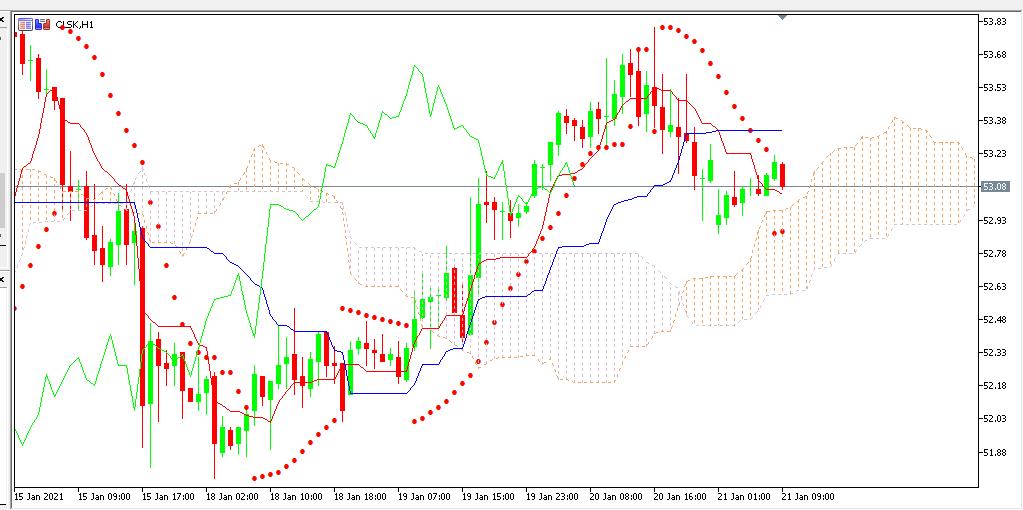 Chart OIL analisa harian 21 -01-2021