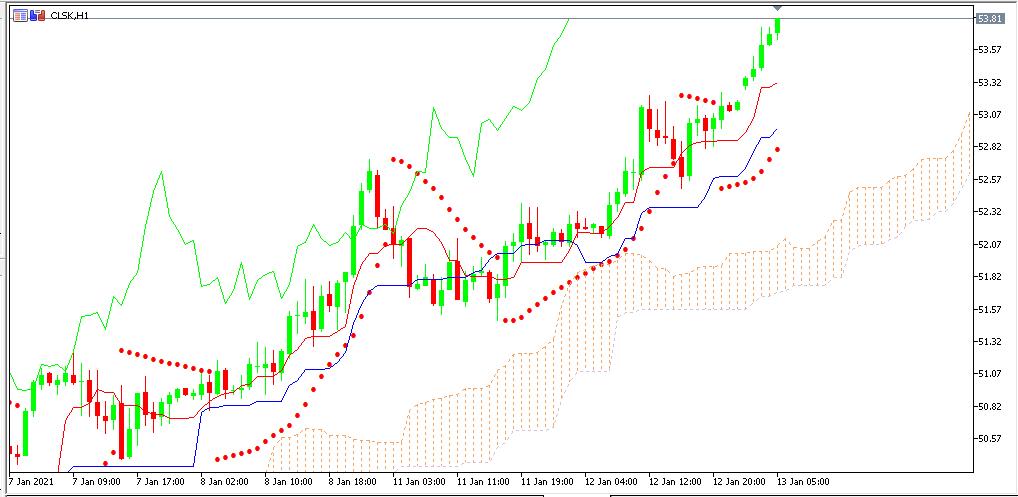 Chart OIl analisa harian 13-01-2021