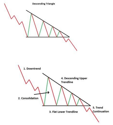 Descending Triangles