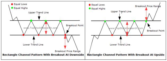 Pola Grafik Analisa Teknikal Rectangles