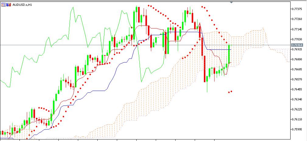 chart AUDUSD analisa harian 05-01-2021