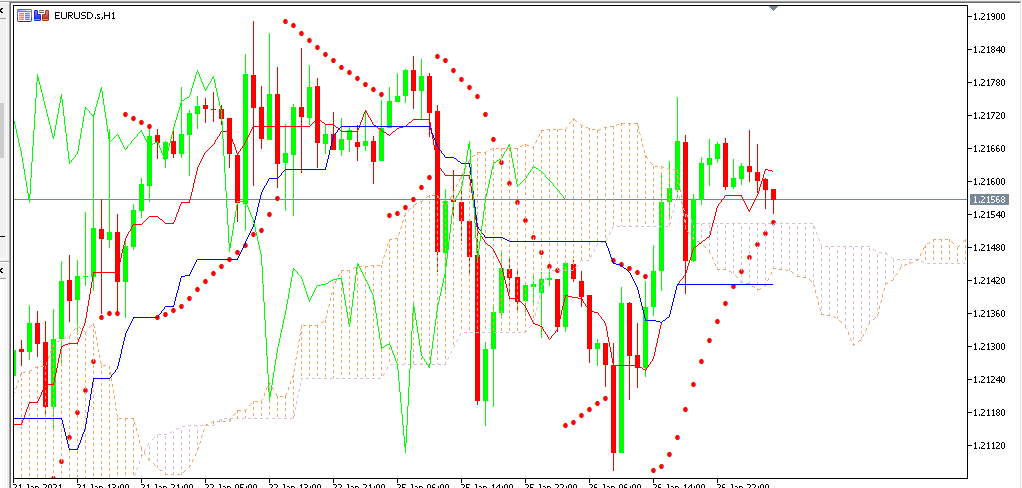 chart EURUSD analisa harian 27-01-2021