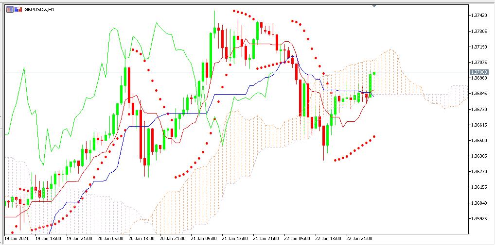 chart GBPUSD analisa harian 25-01-2021