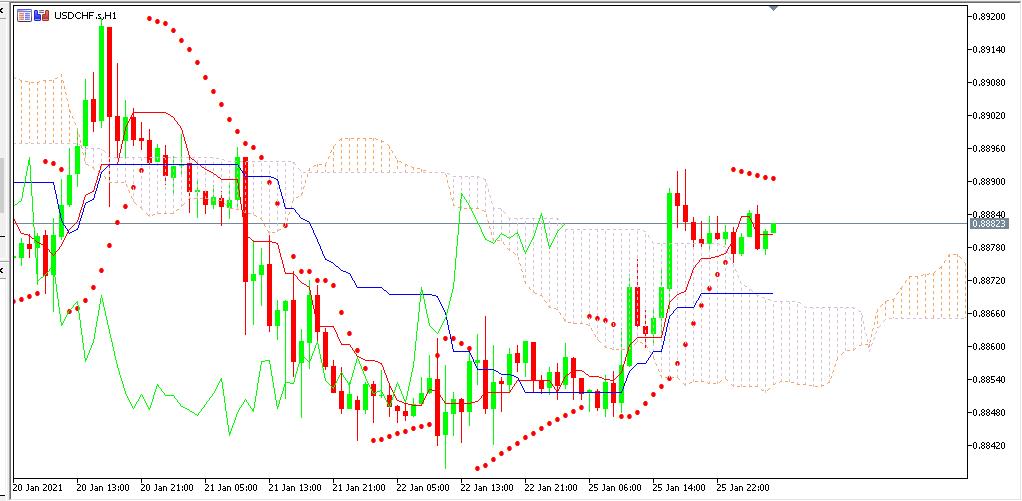 chart USDCHF analisa harian 26-01-2021
