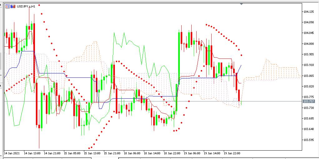 chart USDJPY analisa harian 20-01-2021