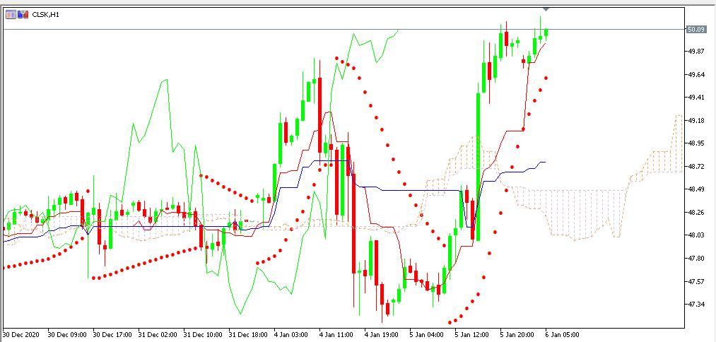 chart oil analisa harian 06-01-2021
