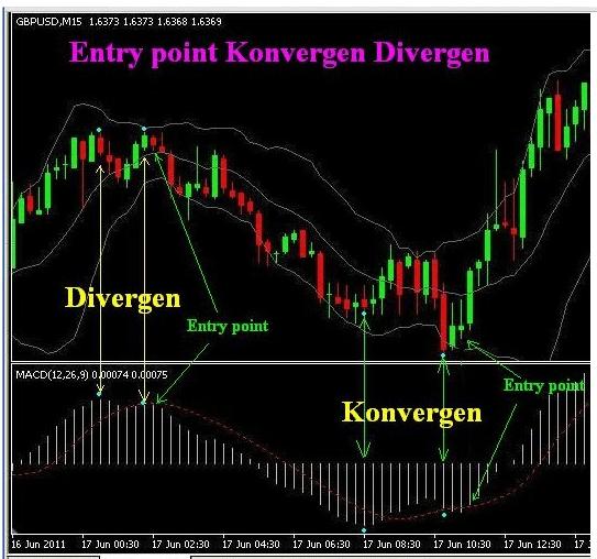 Indikator Forex entry point Divergen