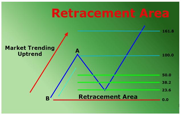 retracement fibonacci
