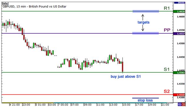 grafik GBP/USD dengan time frame 15-menit
