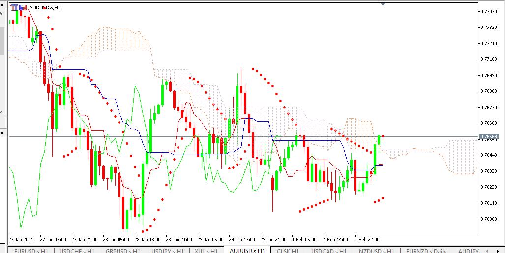Chart AUDUSD analisa harian 02-02-2021