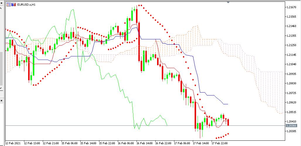 Chart EURUSD analisa harian 18-02-2021