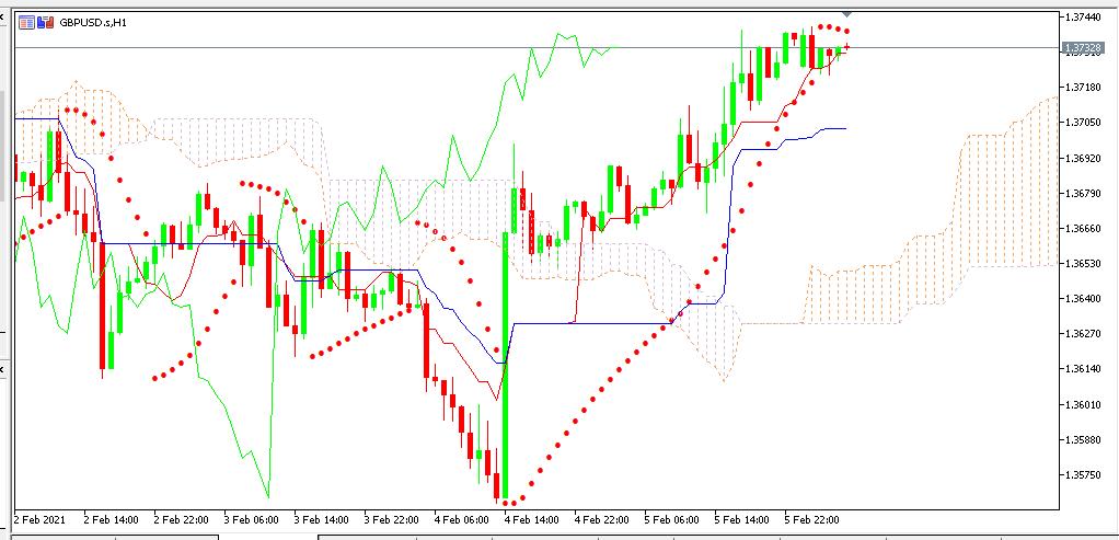 Chart GBPUSD analisa harian 08-02-2021