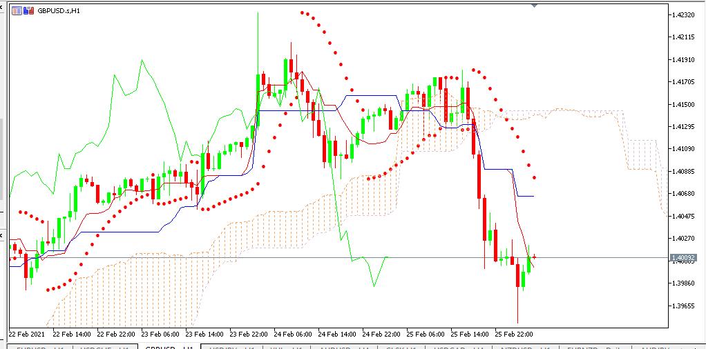 Chart GBPUSD analisa harian 26-02-2021