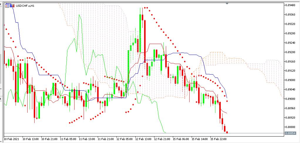 Chart USDCHF analisa harian 16-02-2021