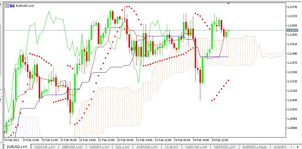 chart EURUSD analisa harian 25-02-2021