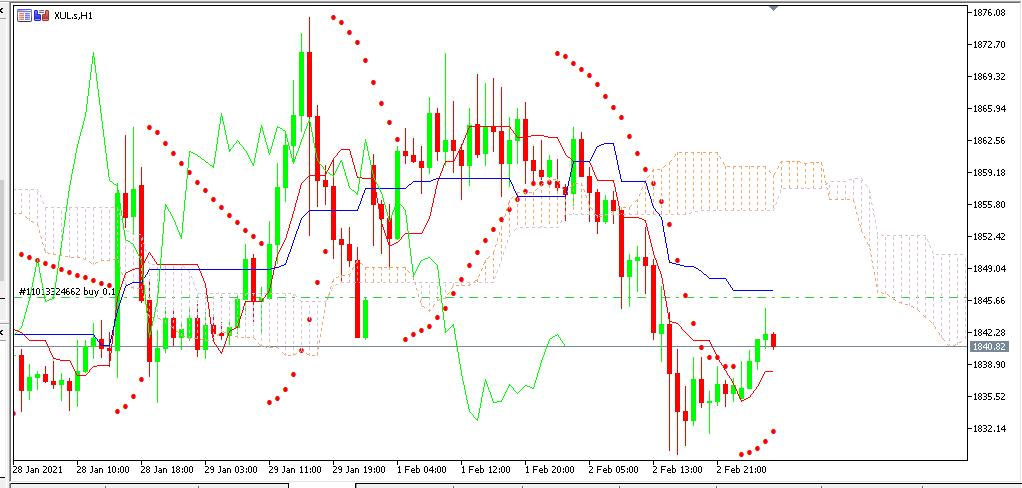 chart GOLD analisa harian 03-02-2021
