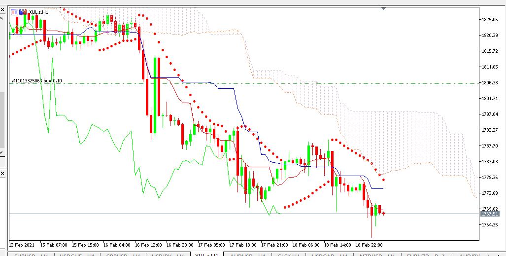 chart GOLD analisa harian 19-02-2021