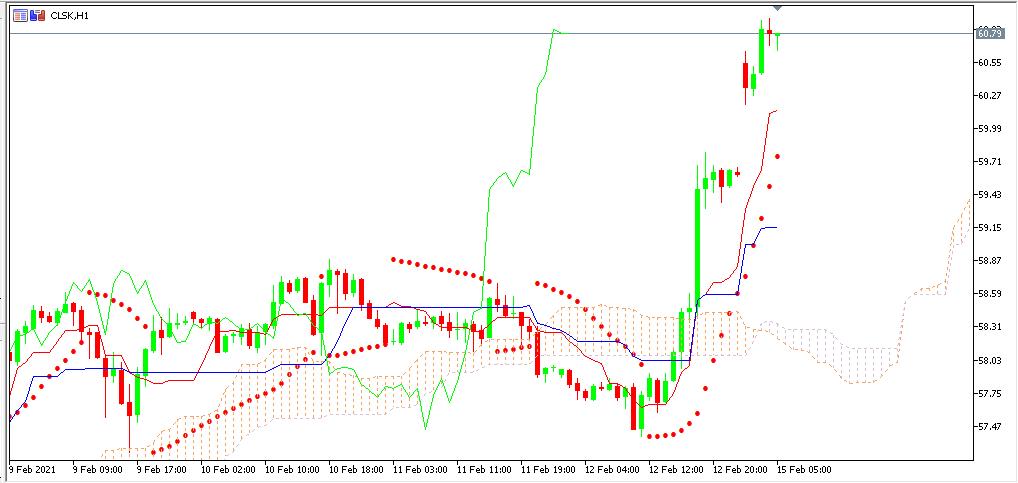 chart OIL analisa harian 15-02-2021
