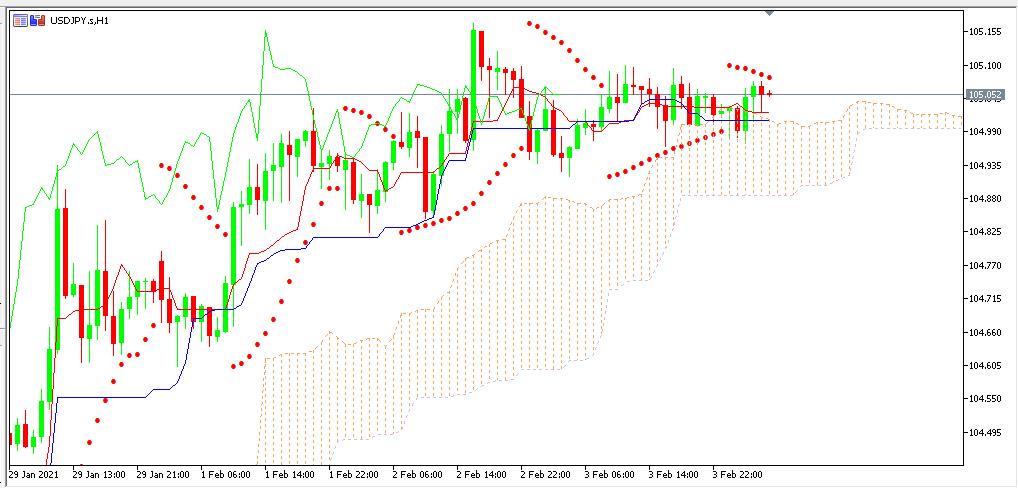 chart USDJPY analisa harian 04-02-2021