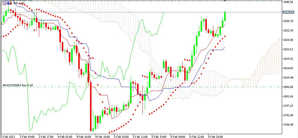 chart XUL analisa harian 09-02-2021