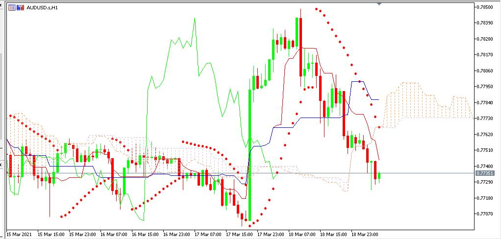 Chart AUDUSD analisa harian 19-03-2021