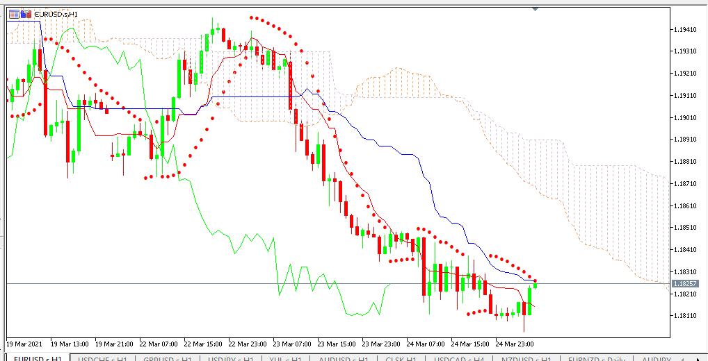 Chart EURUSD analisa harian 25-03-2021