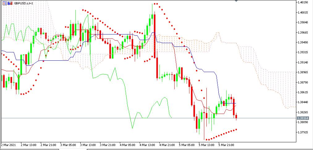 Chart GBPUSD analisa harian 08-03-2021