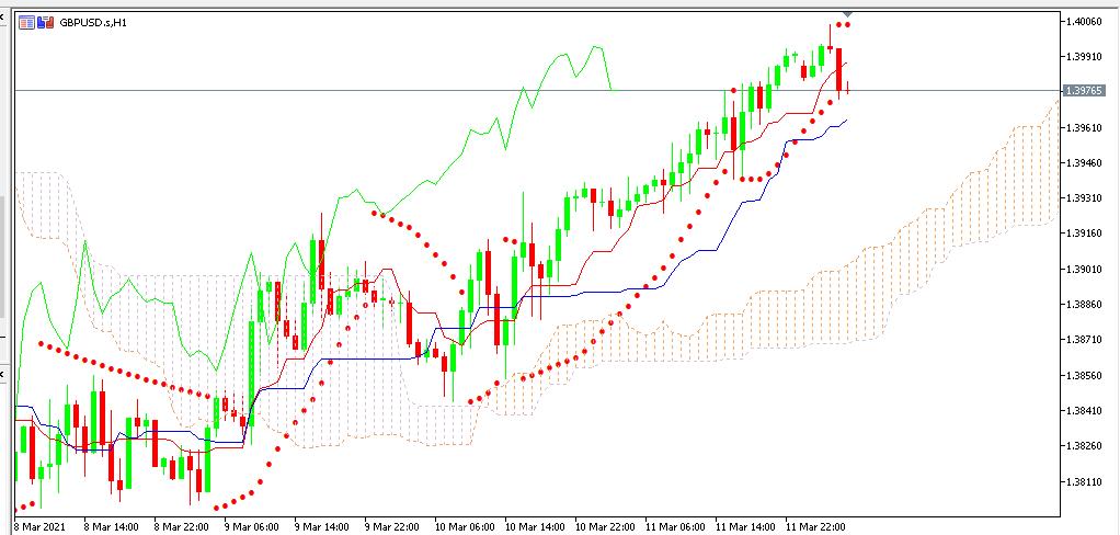 Chart GBPUSD analisa harian 12-03-2021