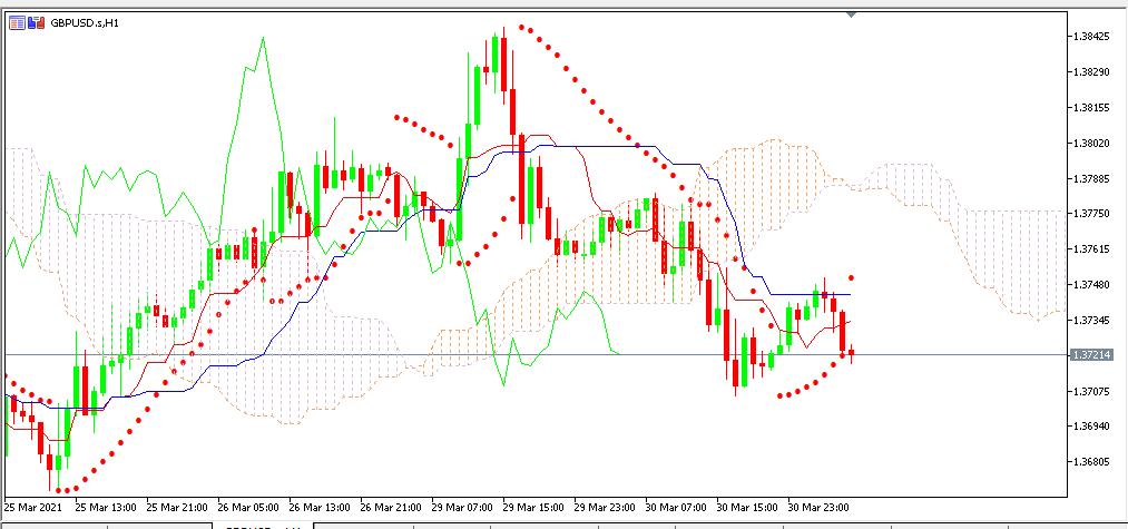 Chart GBPUSD analisa harian 31-03-2021