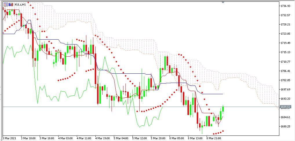 Chart GOLD analisa harian 09-03-2021
