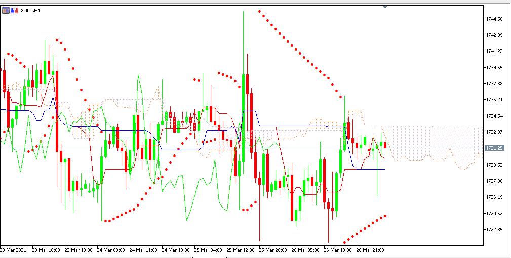 Chart GOLD analisa harian 29-03-2021