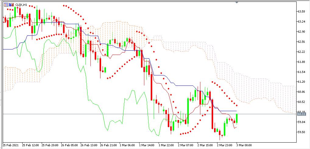 Chart OIL analisa harian 03-03-2021
