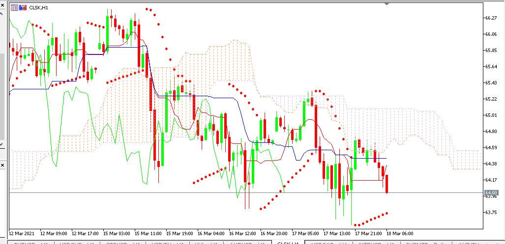 Chart OIL analisa harian 18-03-2021