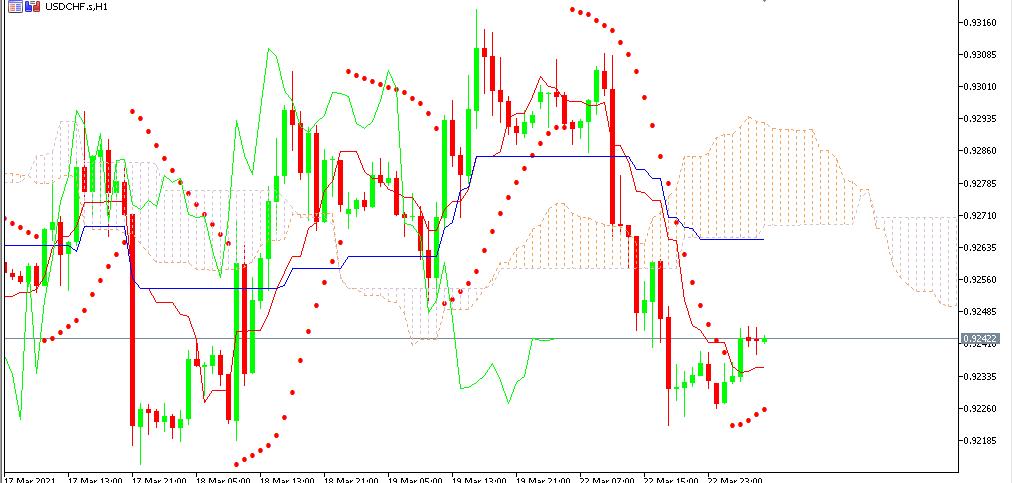 Chart USDCHF analisa harian 23-03-2021