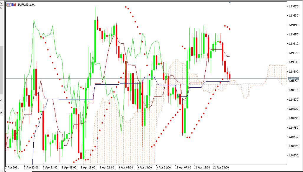 Chart EURUSD analisa harian 13-04-2021