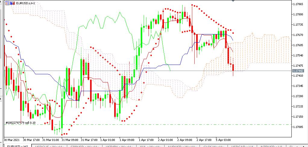 Chart EURUSD terbaru utk analisa mingguan