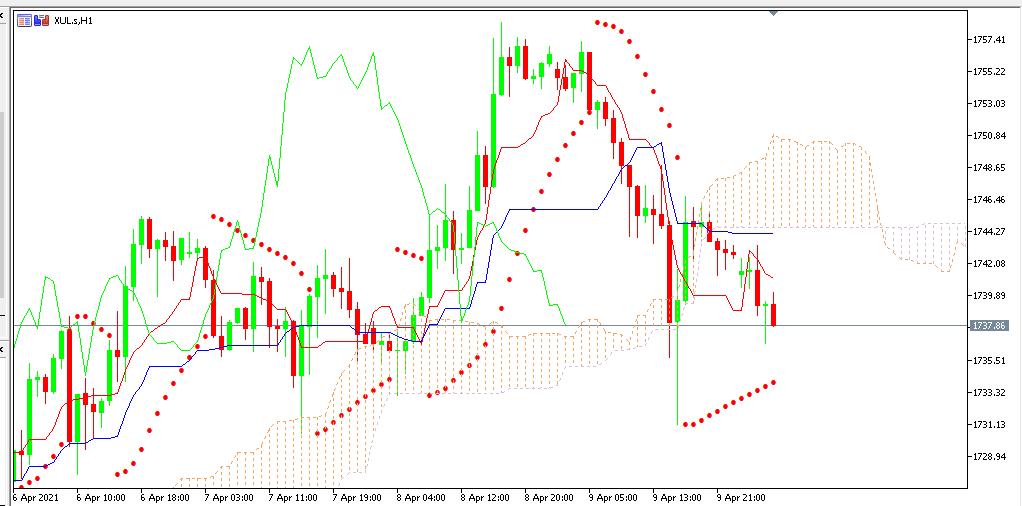 Chart GOLD analisa harian 12-04-2021