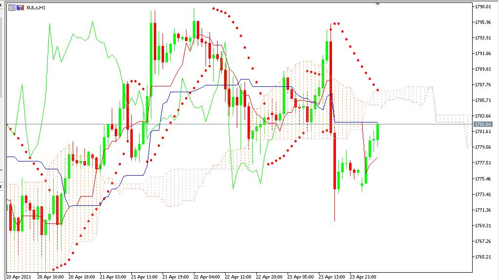 Chart GOLD analisa harian 26-04-2021