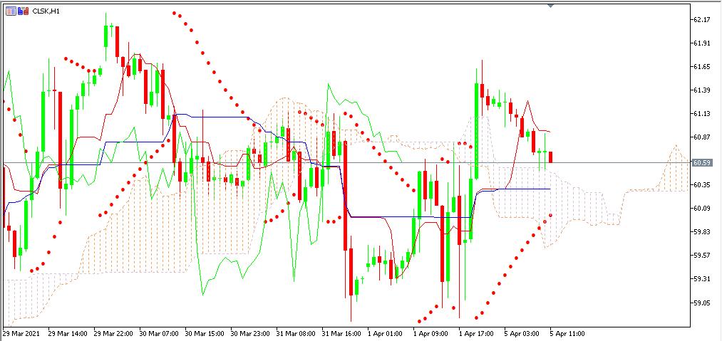 Chart OIL terbaru utk analisa mingguan