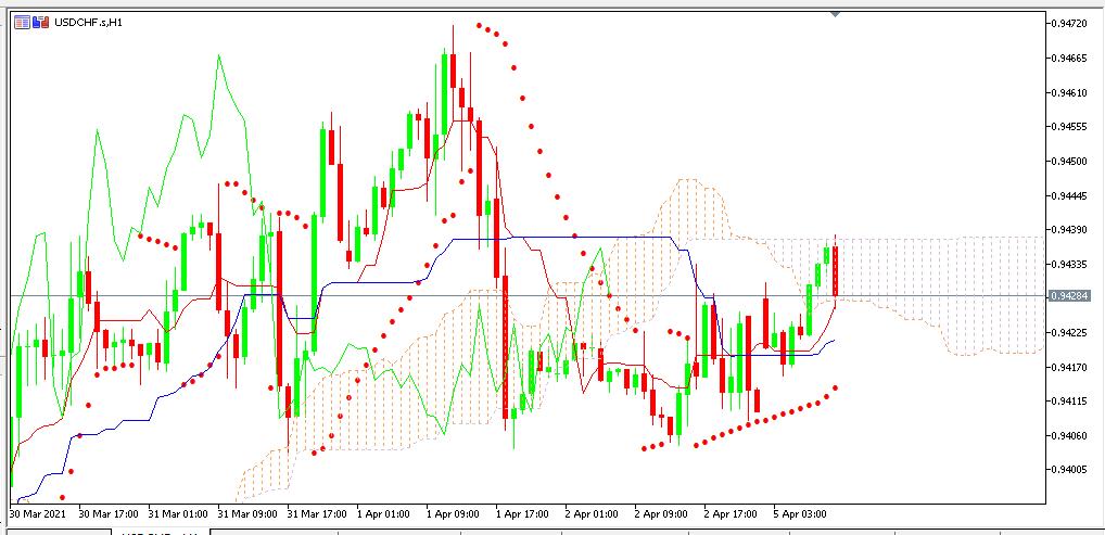 Chart USDCHF terbaru utk analisa mingguan