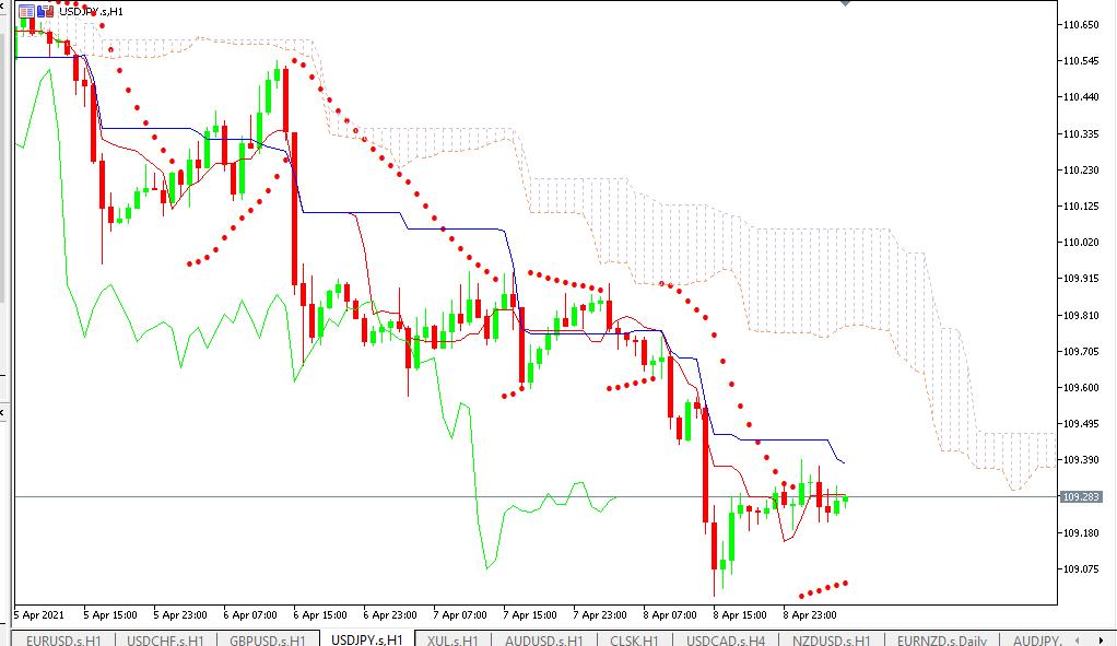 Chart USDJPY analisa harian 09-04-2021