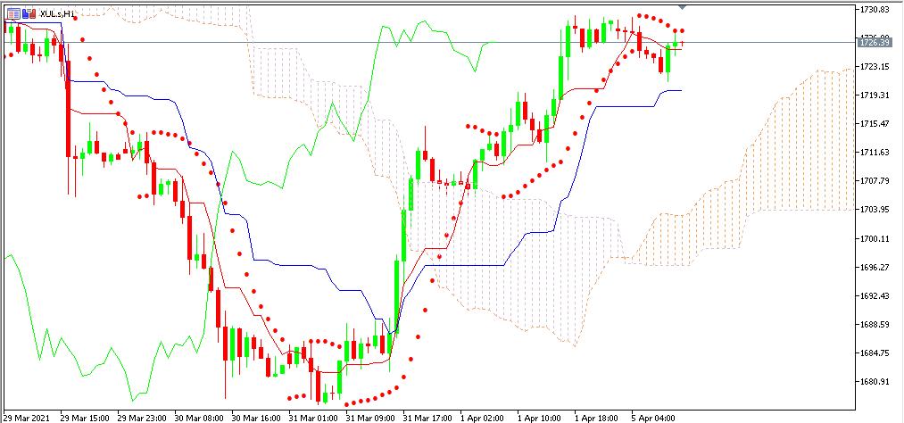 Chart XUL terbaru utk analisa mingguan
