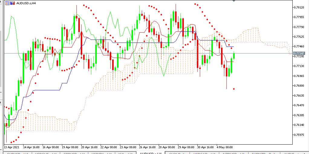Chart AUDUSD analisa harian 05-05-2021