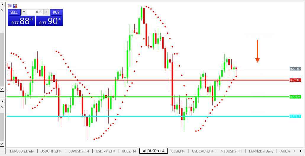 Chart AUDUSD analisa harian 19-05-2021